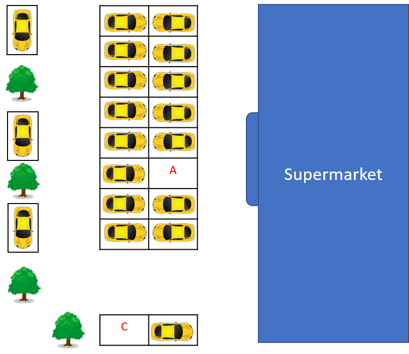 Scenario #2. Two slots are empty. Slot A is next to two other cars near the supermarket entrance. Slot C is far away in a corner with a car in front of the slot.