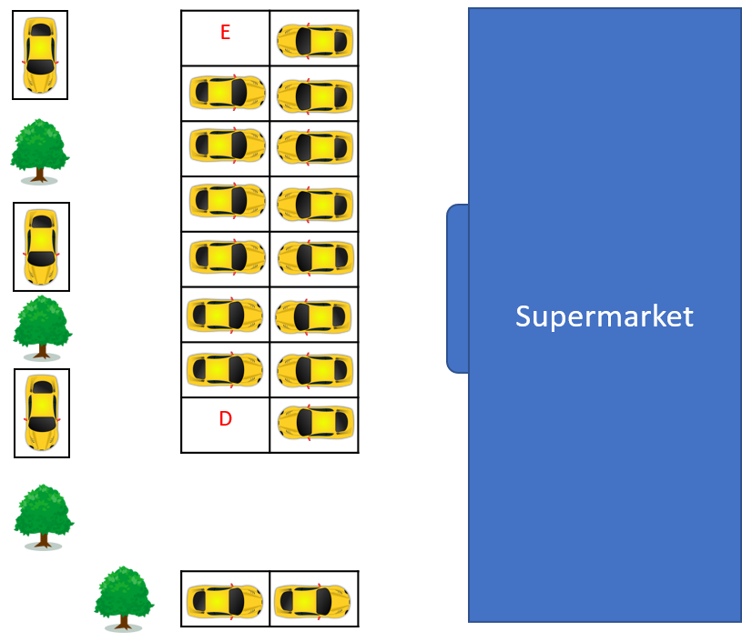 Scenario #3. Two slots are empty. Slot A and D are in opposite corners of a row. E is to the left of a car. D is to the right of a car.